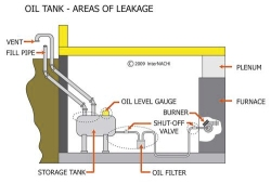 Mondana-rezania-oil-tanks